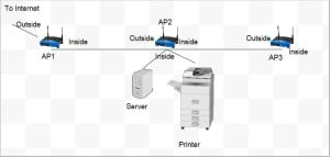 Printer network issues