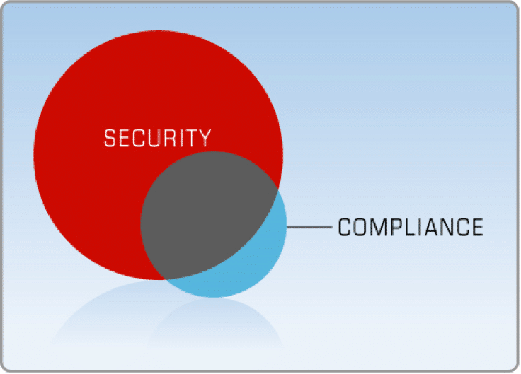 Diagram Security And Compliance