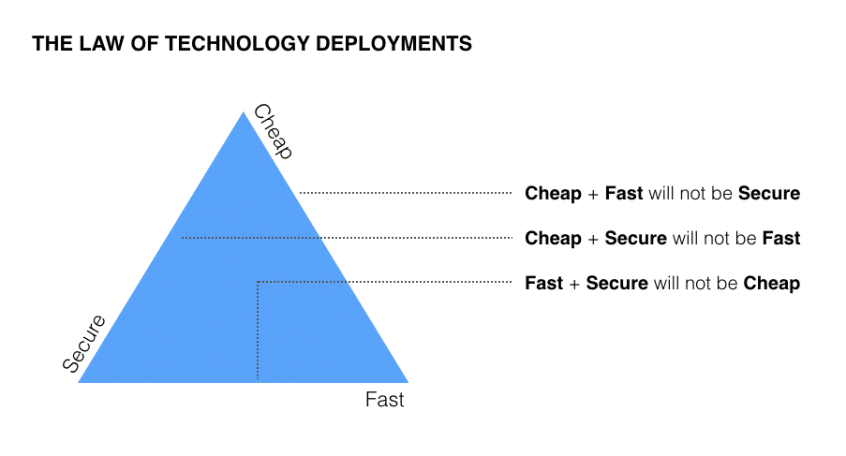 security and technology procurement