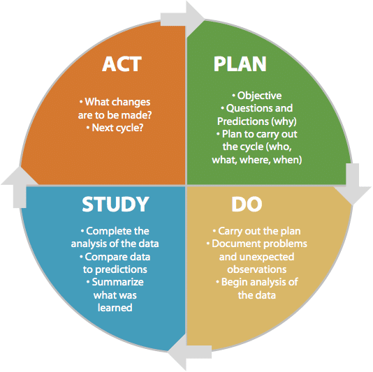 Act-Plan-Study-Do for Continuous Improvement in IT Service Delivery in Education