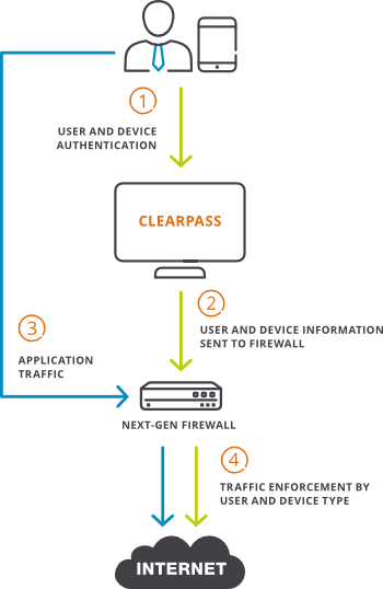 Using Aruba ClearPass for Network Access Control
