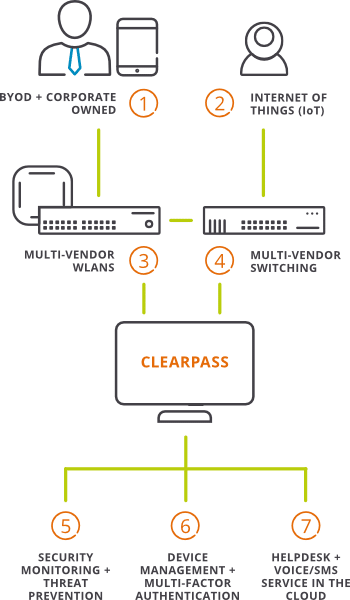 Aruba ClearPass - multivendor environment v2