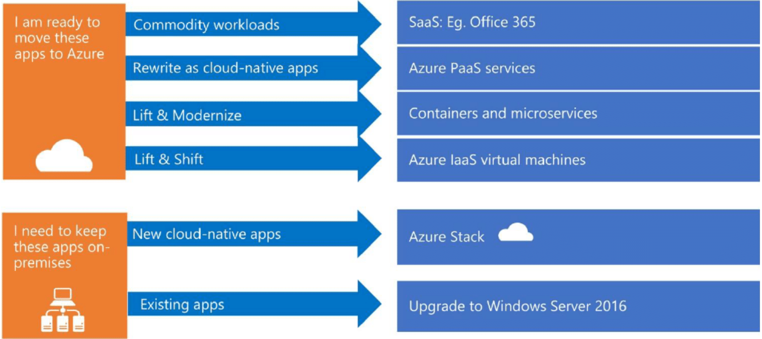 Data migration workflows to Azure