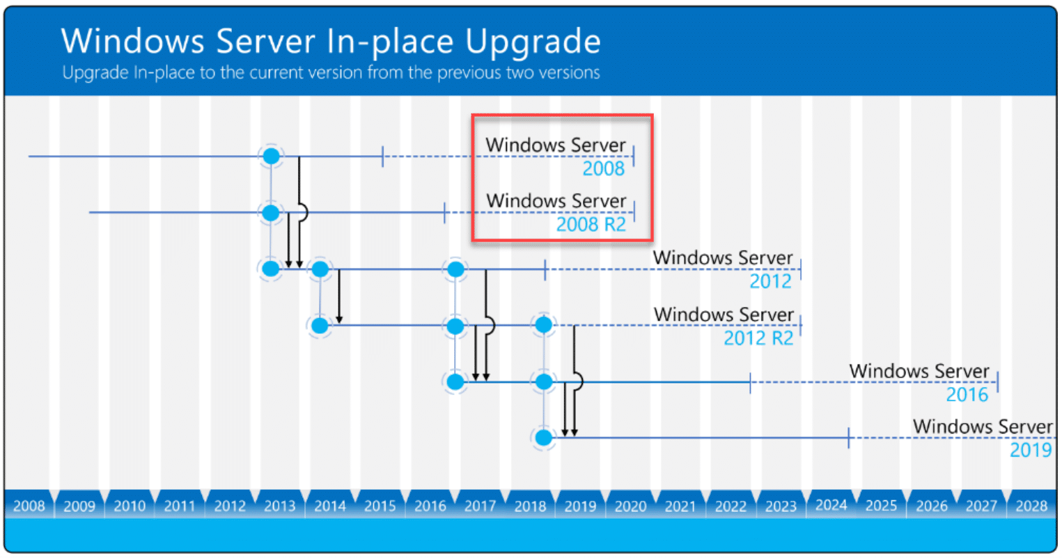 Windows Server 2008 End of Life: Supported in-place upgrades for various Windows Server operating systems (Image courtesy of Microsoft)