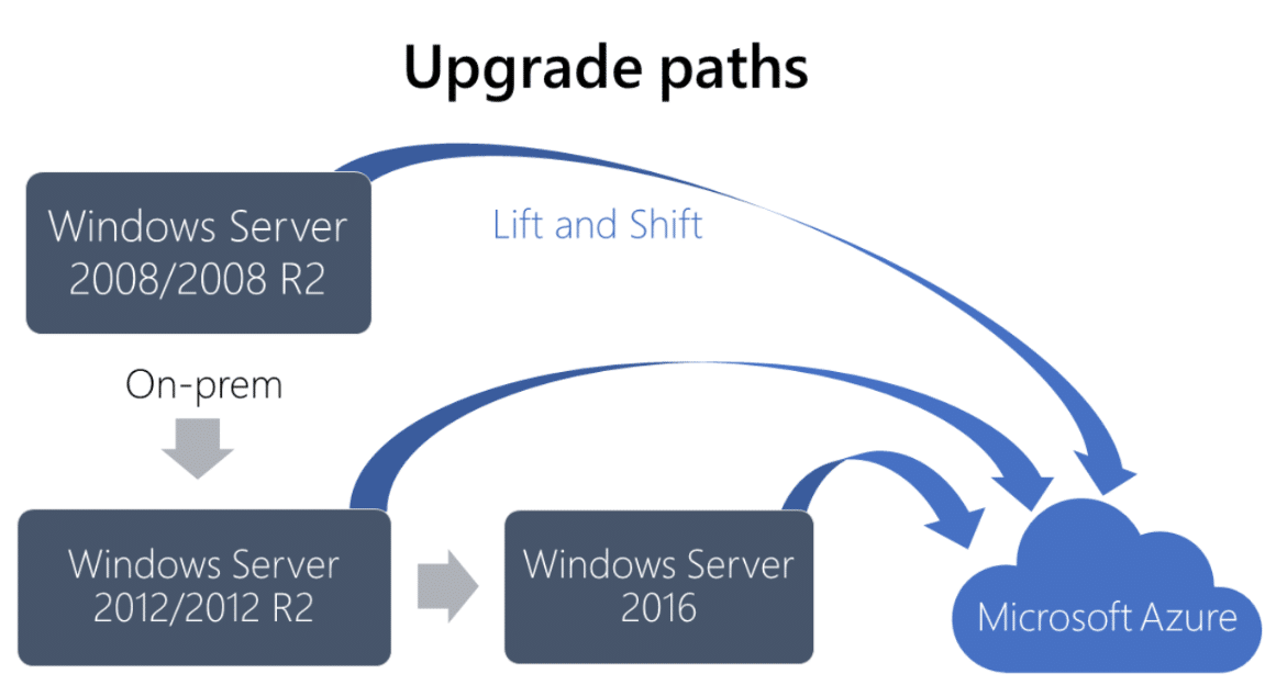 Windows Server 2008:R2 upgrade paths (Image courtesy of Microsoft)