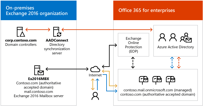 Exchange server hybrid deployments